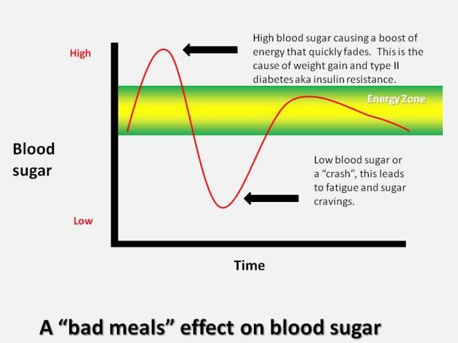 sugar-graph